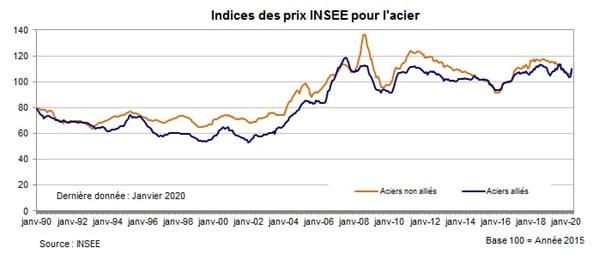Indices des prix de l'acier de l'INSEE - 2019