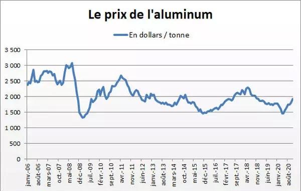 Courbe du cours de l'aluminium